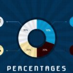 Percentages – Questions